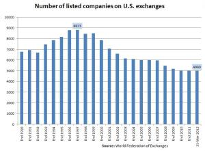 Number of listed companies on US exchanges