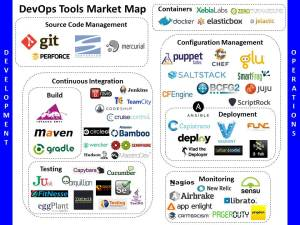 DevOps Market Map by Tiffany Stone